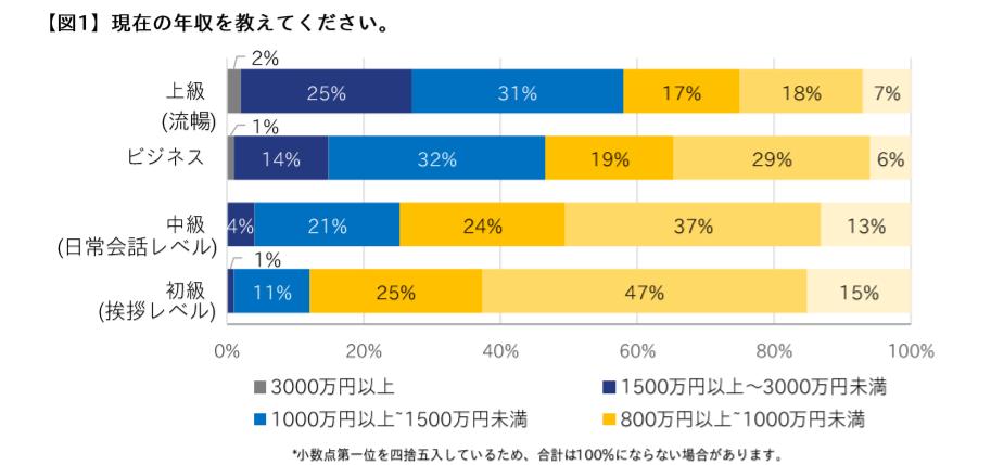 エンワールド・ジャパン調査資料|英語力と年収の相関
